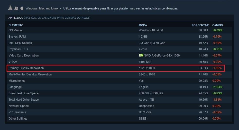Encuesta Steam resolución gaming 1080p