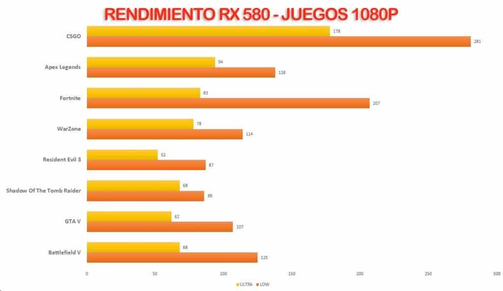 resultados en juegos 2020 con RX 580